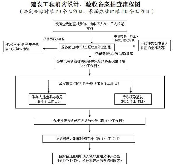 消防设计备案流程