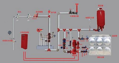 室内消防系统改造效果图
