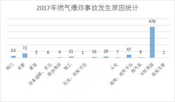 2017年燃气爆炸数据统计示意图